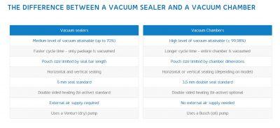Vacuum Sealer vs Vacuum Chamber