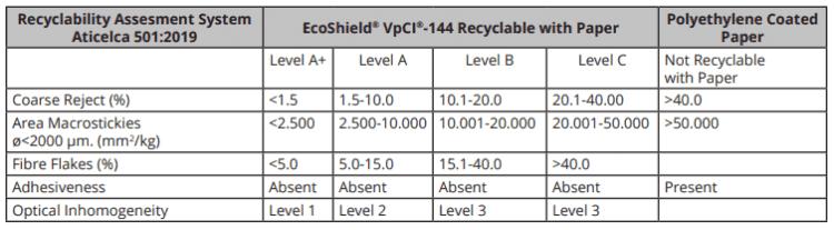 Recyclability Assesment